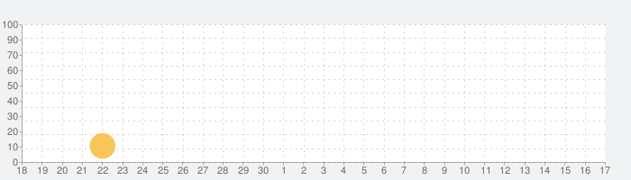 Rolando:ロイヤルエディションの話題指数グラフ(7月17日(水))
