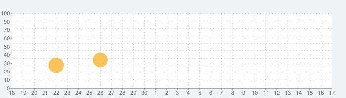 ドスパラの話題指数グラフ(7月17日(水))