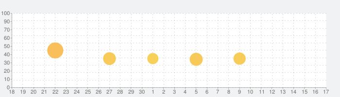 トッカ・ヘアサロン・ミー (Hair Salon Me)の話題指数グラフ(7月17日(水))