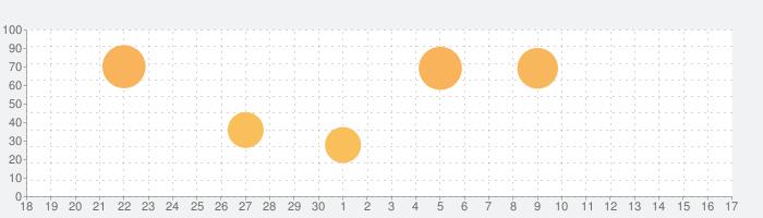 カフェセラータイクーンの話題指数グラフ(7月17日(水))