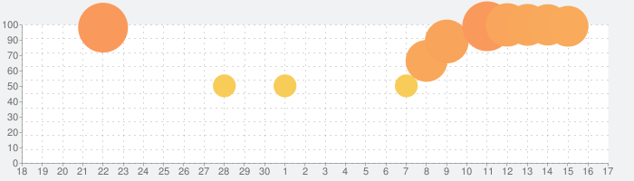 NHK ニュース・防災の話題指数グラフ(10月17日(木))