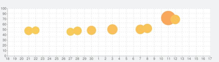 MyRadar 天気レーダーの話題指数グラフ(10月17日(木))