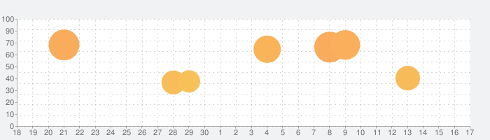 ゴルフクラッシュの話題指数グラフ(7月17日(水))