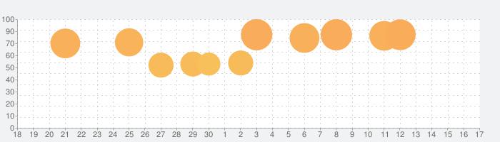 大空ヘクタール農園の話題指数グラフ(7月17日(水))