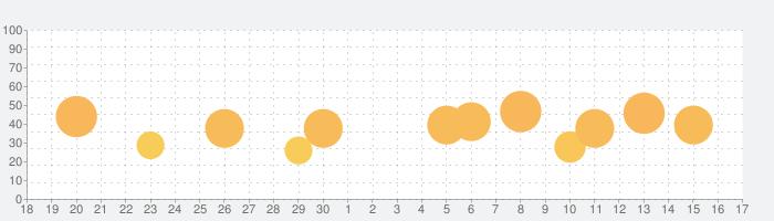 パチスロ ガールズ&パンツァーの話題指数グラフ(10月17日(木))