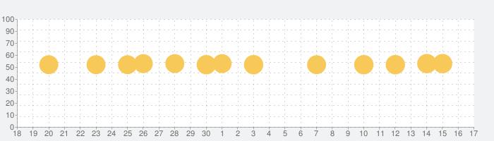 育児記録 - ぴよログの話題指数グラフ(7月17日(水))