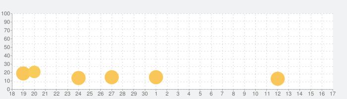 Pack Masterの話題指数グラフ(10月17日(木))
