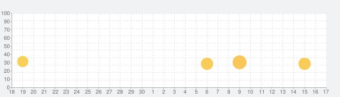 フィッシングストライクの話題指数グラフ(7月17日(水))