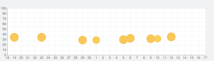 F1 Managerの話題指数グラフ(7月17日(水))