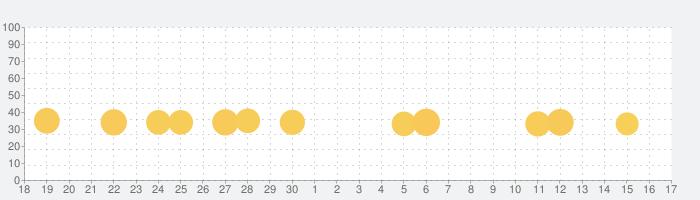 癒しのクラゲ育成ゲーム(無料)の話題指数グラフ(7月17日(水))