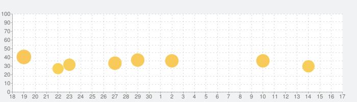LineX Icon Packの話題指数グラフ(10月17日(木))