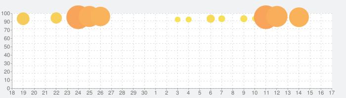 三國志Ⅴの話題指数グラフ(10月17日(木))