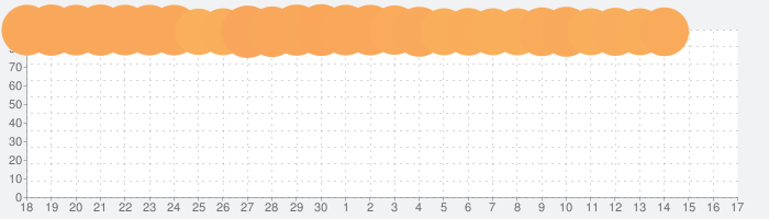 開店デパート日記2の話題指数グラフ(7月17日(水))