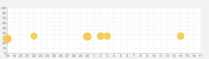机でバスケの話題指数グラフ(7月17日(水))