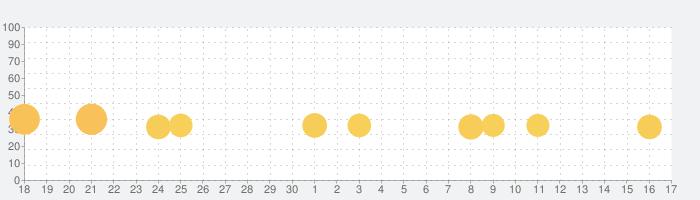 2048の話題指数グラフ(7月17日(水))