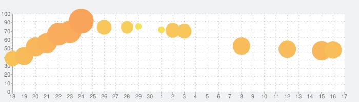 Sky 星を紡ぐ子どもたちの話題指数グラフ(10月17日(木))