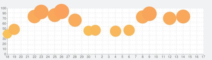 モンスターハンター ストーリーズの話題指数グラフ(7月17日(水))