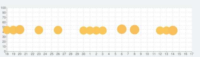 LINE ハローBT21 BT21顔のバブルがパンパン!爽快パズルゲーム!の話題指数グラフ(10月17日(木))