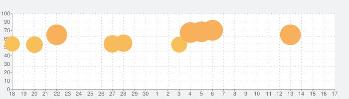 slither.ioの話題指数グラフ(7月17日(水))