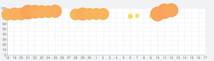 ナンバーパズル - ゲーム 人気の話題指数グラフ(10月17日(木))