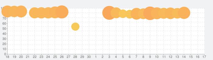 マガポケ - 人気マンガが無料で読める、週刊少年マガジン公式コミックアプリ「マガジンポケット」の話題指数グラフ(7月17日(水))