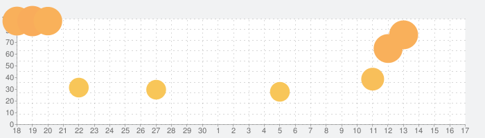 Drive Simulator 2の話題指数グラフ(7月17日(水))