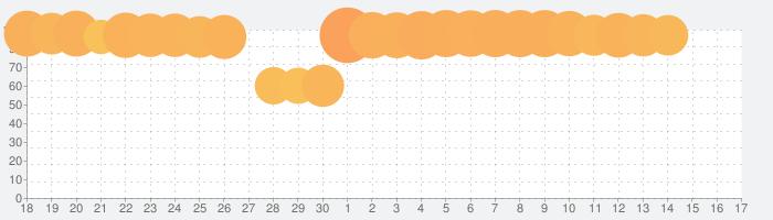 サマナーズウォー: Sky Arenaの話題指数グラフ(7月17日(水))