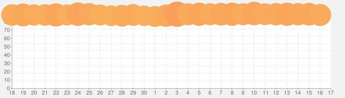 LINEの話題指数グラフ(10月17日(木))