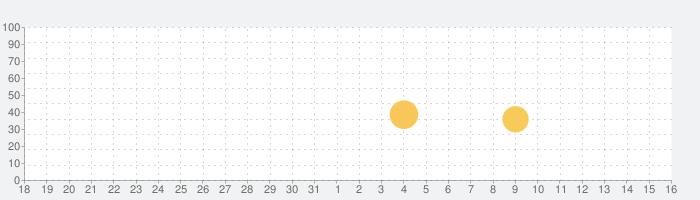 無料で話題のアニメ、声優系のラジオ番組が楽しめる 【 響 】の話題指数グラフ(9月16日(月))