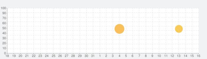 MOLDIV モルディブ - ビューティーカメラ、画像加工、コラージュの話題指数グラフ(9月16日(月))