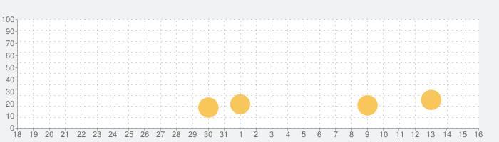 ぼくとネコの話題指数グラフ(9月16日(月))