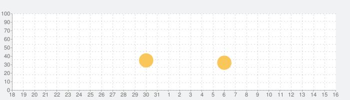 Dr. Pandaきかんしゃの話題指数グラフ(6月16日(日))