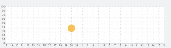 Prompt 2の話題指数グラフ(9月16日(月))