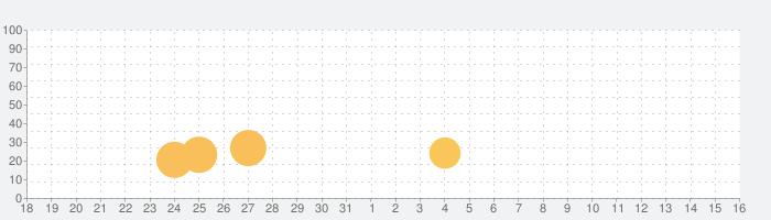 影のまどろむ場所の話題指数グラフ(9月16日(月))