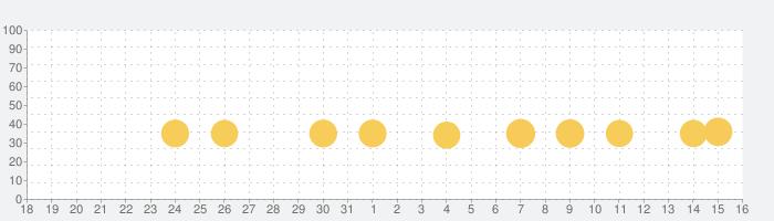 ワードウルフ決定版【新・人狼ゲーム】ワード人狼アプリの話題指数グラフ(9月16日(月))