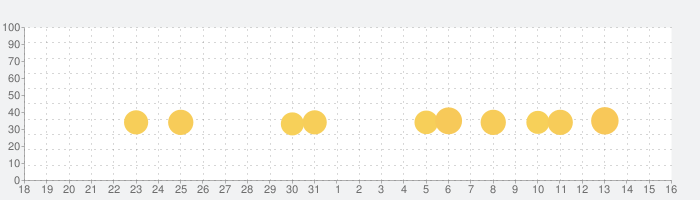 Traffic Riderの話題指数グラフ(9月16日(月))