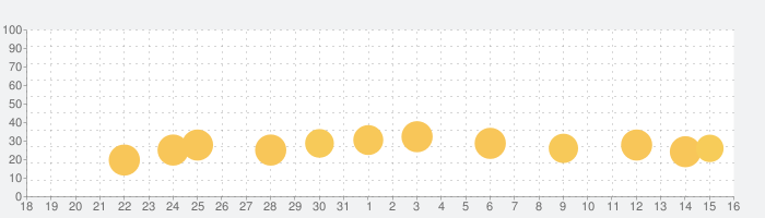 Miga タウン: ホスピタルの話題指数グラフ(9月16日(月))