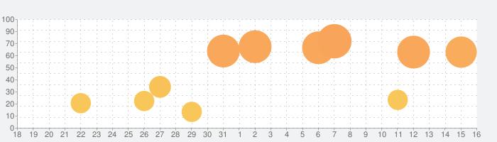 Camera+ 2の話題指数グラフ(9月16日(月))