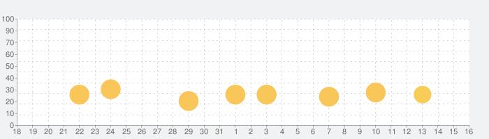 プラント vs. ゾンビ ヒーローズの話題指数グラフ(11月16日(土))