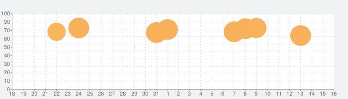ドッキリ神回避3 -脱出ゲームの話題指数グラフ(6月16日(日))
