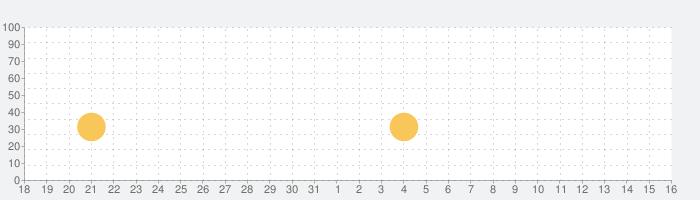 アングリーバードマッチ (Angry Birds Match)の話題指数グラフ(9月16日(月))