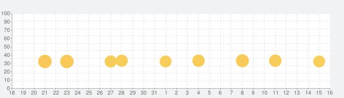 日本語タイピング達人の話題指数グラフ(9月16日(月))