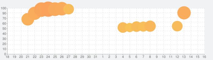 Human Resource Machine (ヒューマン・リソース・マシン)の話題指数グラフ(9月16日(月))