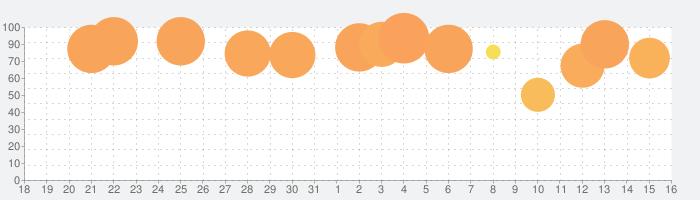 不思議のダンジョン 風来のシレンの話題指数グラフ(9月16日(月))