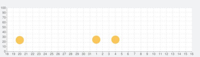 欧陸戦争3の話題指数グラフ(9月16日(月))
