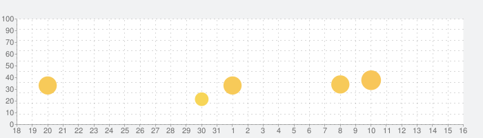 selfie美容メイクカメラ - 顔写真編集者の話題指数グラフ(9月16日(月))