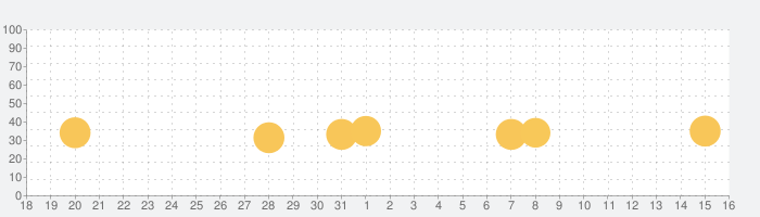 サゴミニ空港の話題指数グラフ(9月16日(月))