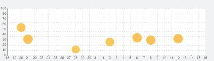 CNN ENGLISH EXPRESSの話題指数グラフ(11月16日(土))