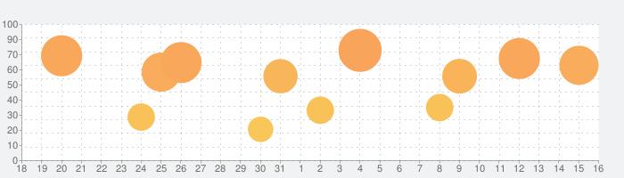 花しらべ 花認識/花検索の話題指数グラフ(9月16日(月))