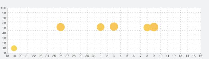 青山QCMアプリの話題指数グラフ(11月16日(土))